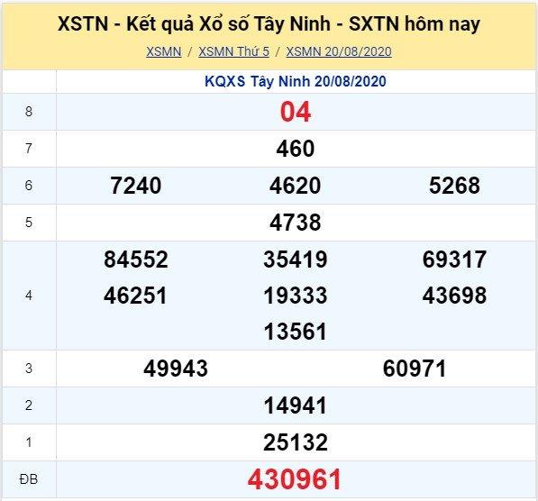 Kết quả XSMN đài Tây Ninh kỳ trước, thứ 5 ngày 20/8/2020