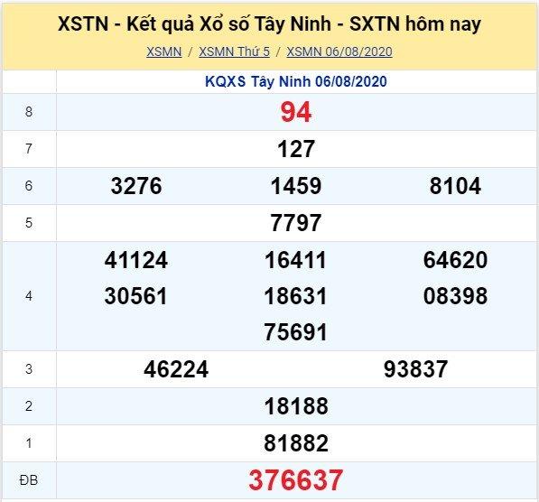 Kết quả XSMN đài Tây Ninh kỳ trước, thứ 5 ngày 6/8/2020