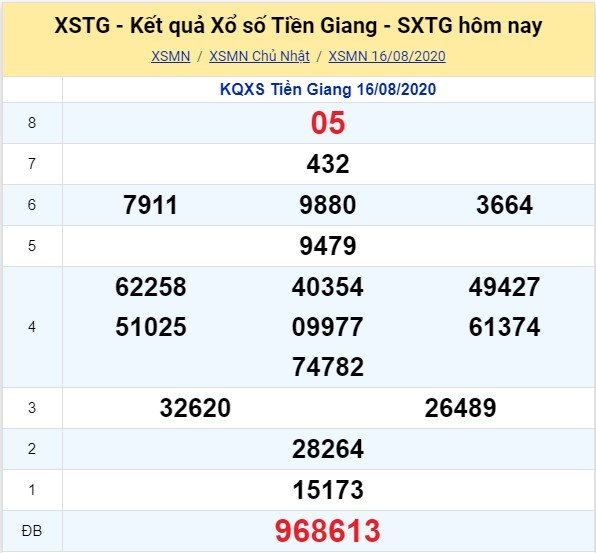 Kết quả XSMN đài Tiền GIang kỳ trước, Chủ Nhật ngày 16/8/2020