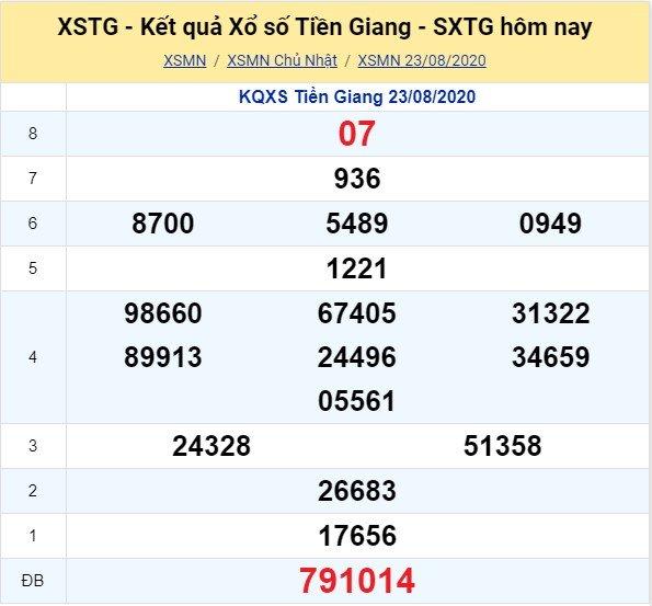 Kết quả XSMN đài Tiền Giang kỳ trước, Chủ Nhật ngày 23/8/2020