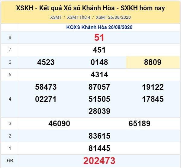 Kết quả XSMT đài Khánh Hòa kỳ trước, thứ 4 ngày 26/8/2020