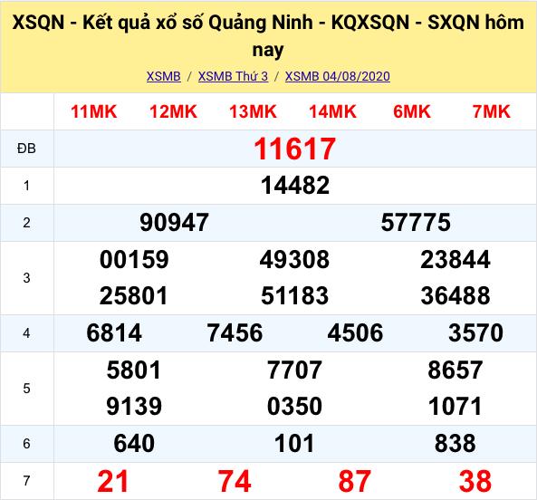 Kết quả XSMB đài Quảng Ninh kỳ trước- 04/08/2020