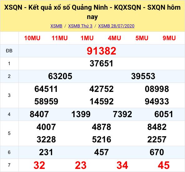 kết quả XSMB đài Quảng Ninh kỳ trước ngày 28/07/2020