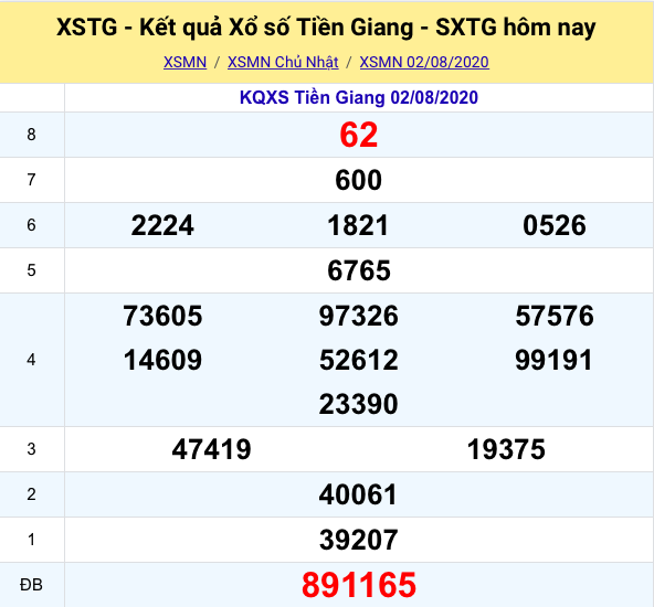 Kết quả XSMN đài Tiền Giang kỳ trước- 02/08/2020