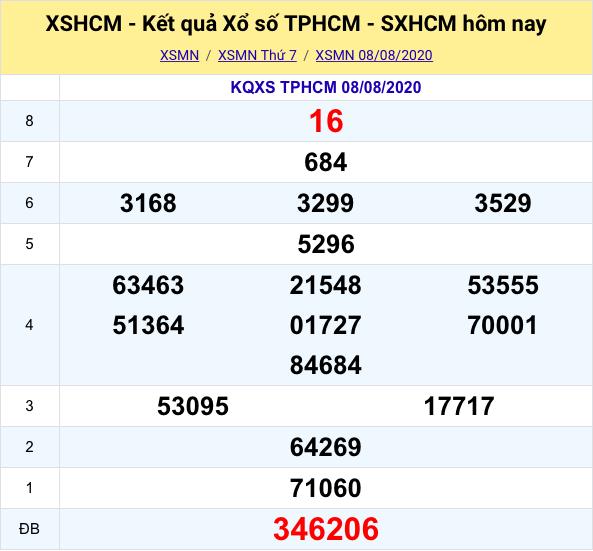 Kết quả XSMB đài Thành Phố Hồ Chí Minh kỳ trước- 08/08/2020