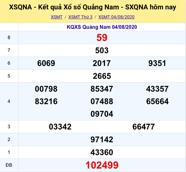 Kết quả XSMT đài Quảng Nam kỳ trước- 04/08/2020