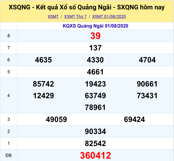 Kết quả XSMT đài Quảng Ngãikỳ trước- 01/08/2020