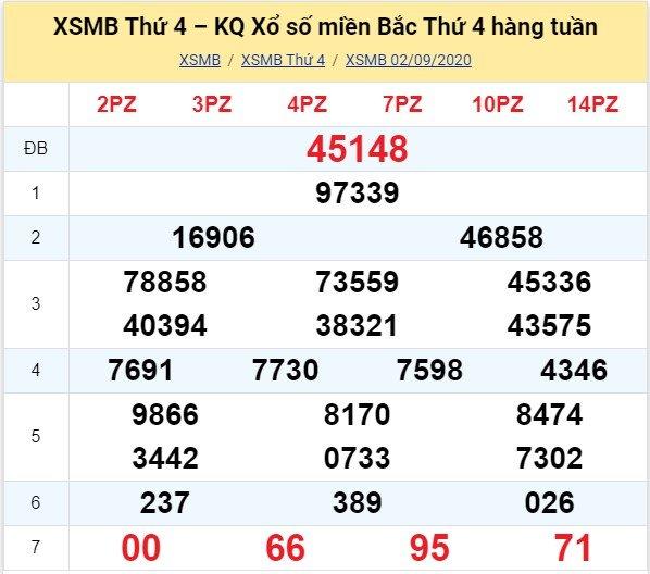 Kết quả XSMB đài Bắc Ninh kỳ trước, thứ 4 ngày 2/9/2020