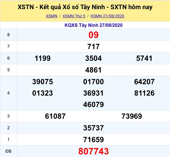 Kết quả XSMN đài Tây Ninh kỳ trước - 27/08/2020