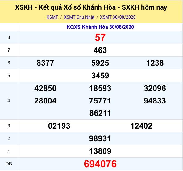Kết quả XSMT đài Khánh Hòa kỳ trước- 30/08/2020